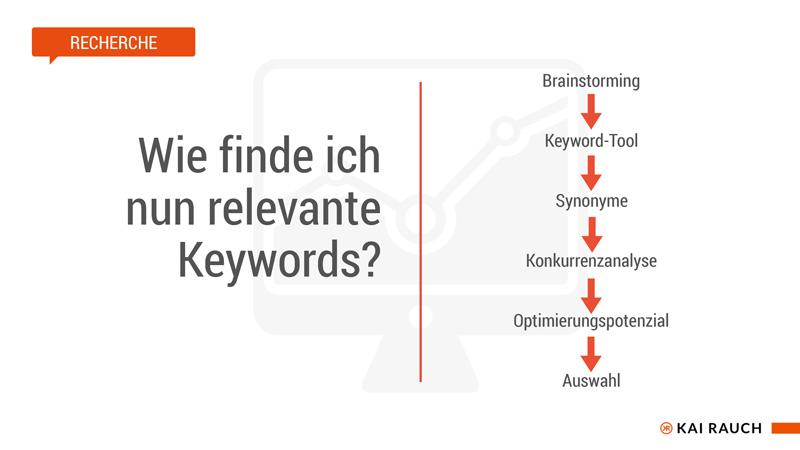 Ablauf SEO-Keywords finden und Bewertung